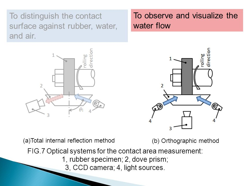 To distinguish the contact surface against rubber, water, and air.