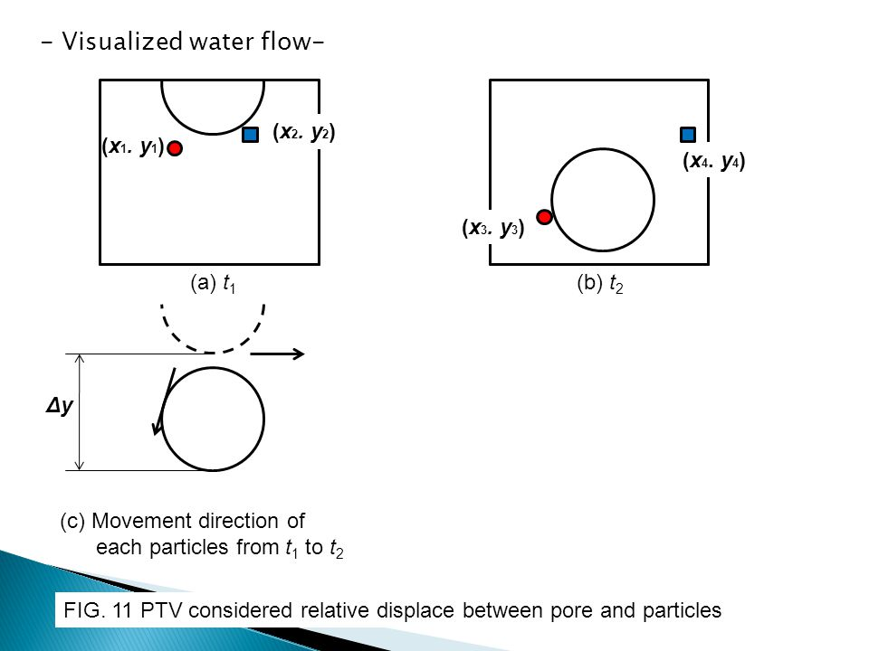 - Visualized water flow-