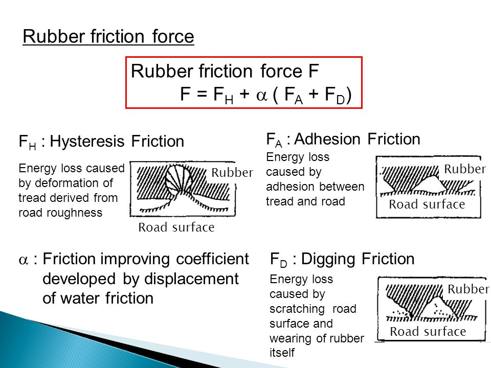 Rubber friction force F F = FH + a ( FA + FD)