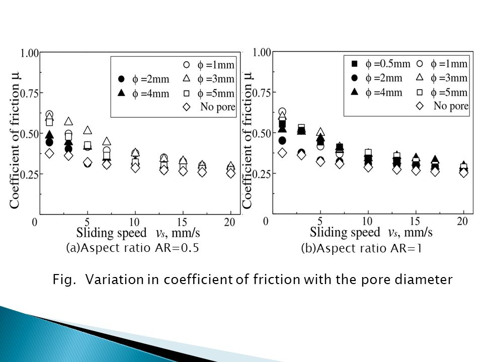 Fig. Variation in coefficient of friction with the pore diameter