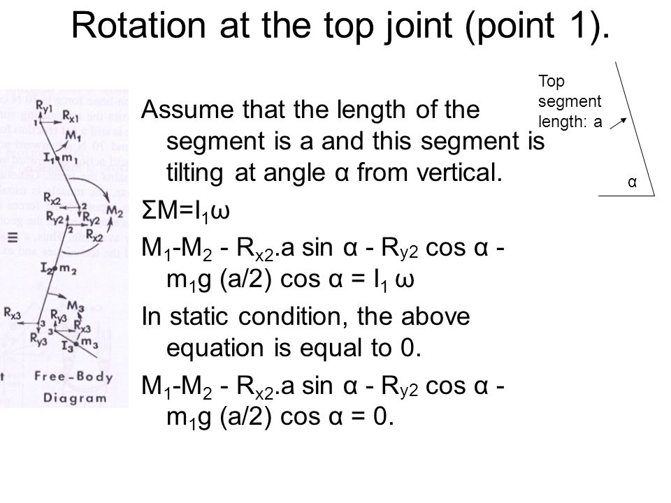 Rotation at the top joint (point 1).