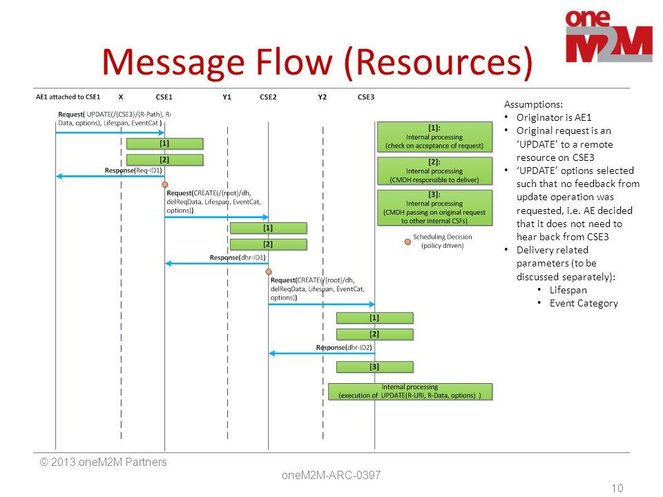 Message Flow (Resources)