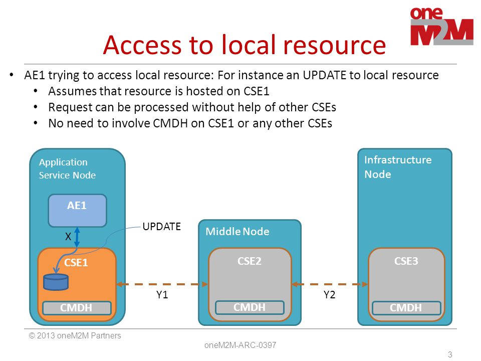 Access to local resource