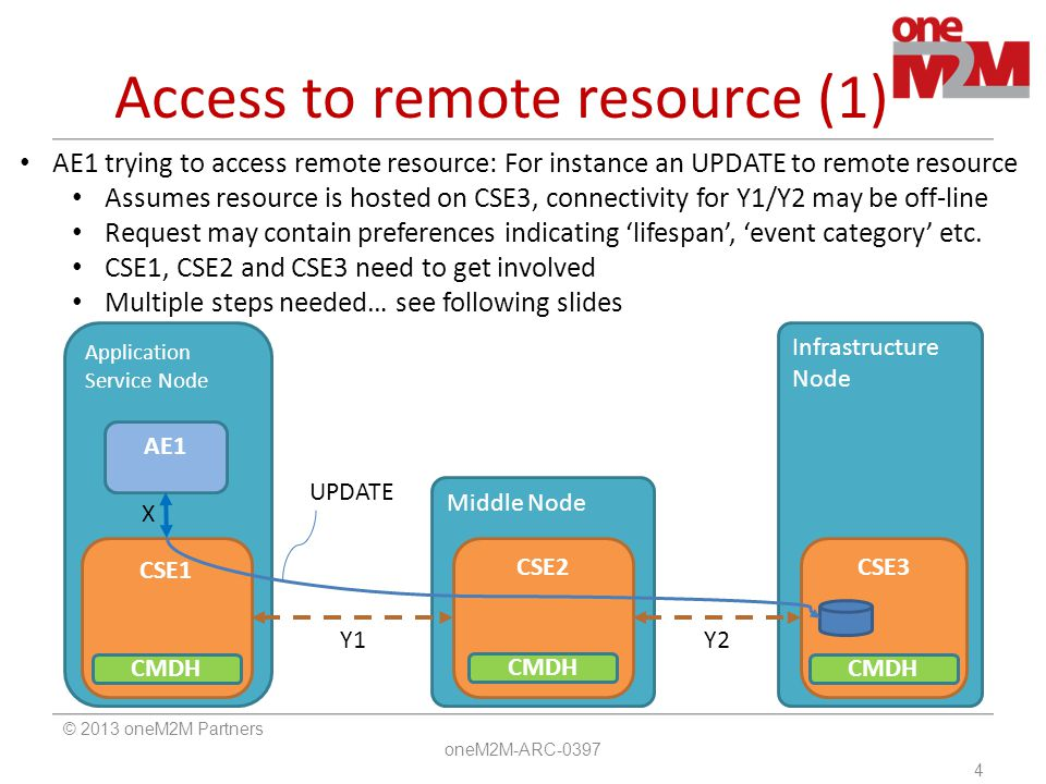 Access to remote resource (1)
