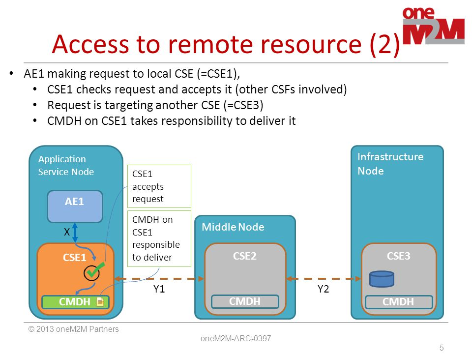Access to remote resource (2)