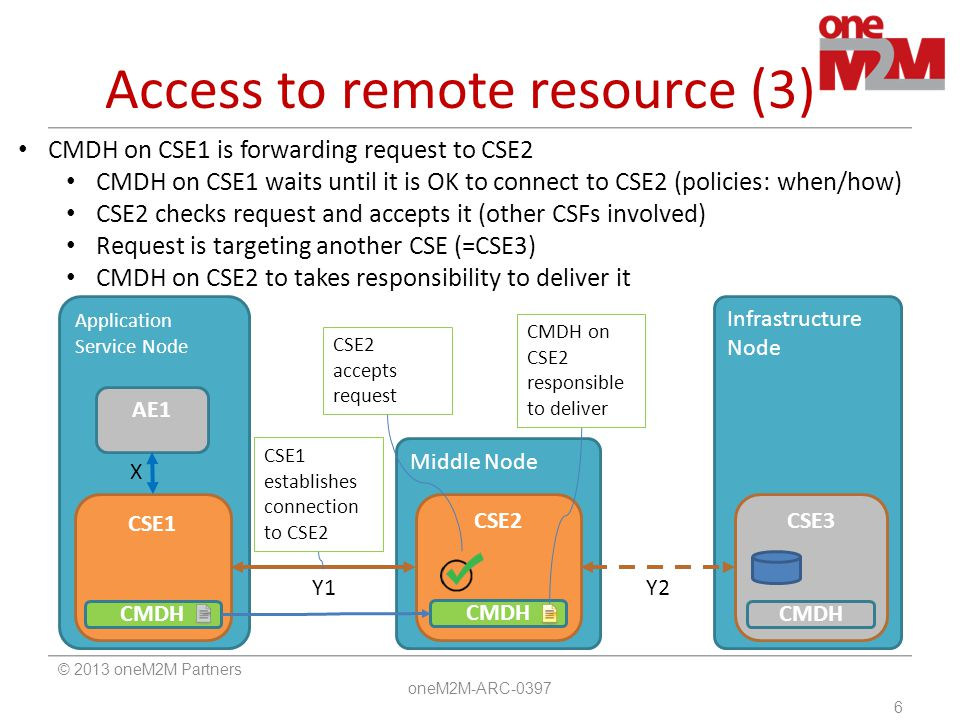 Access to remote resource (3)