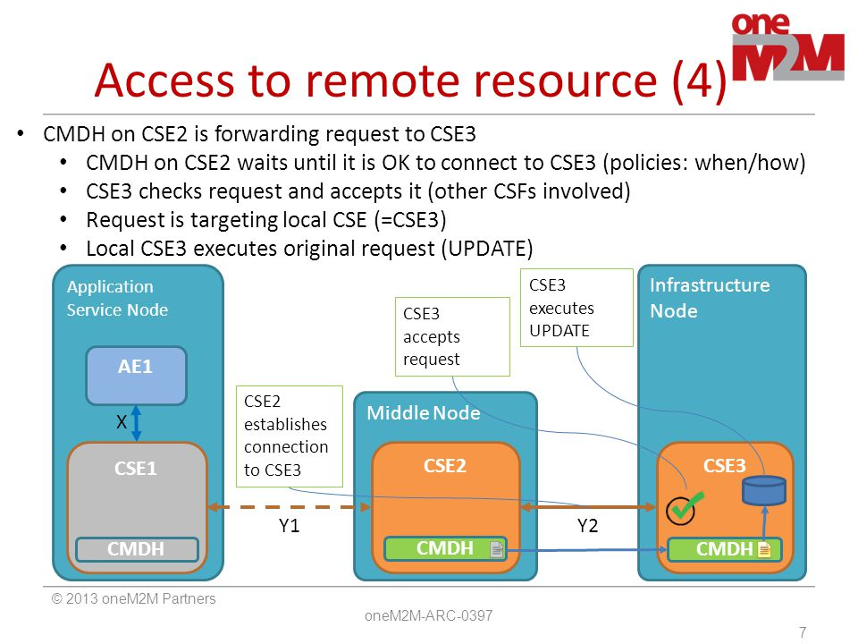 Access to remote resource (4)