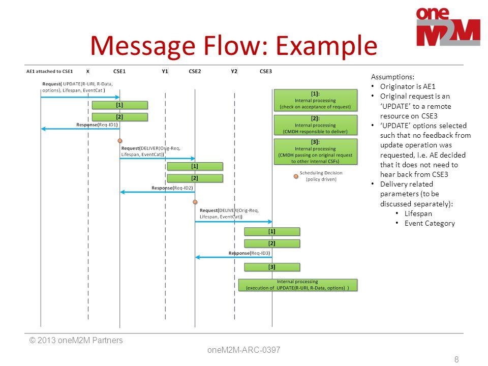Message Flow: Example Assumptions: Originator is AE1