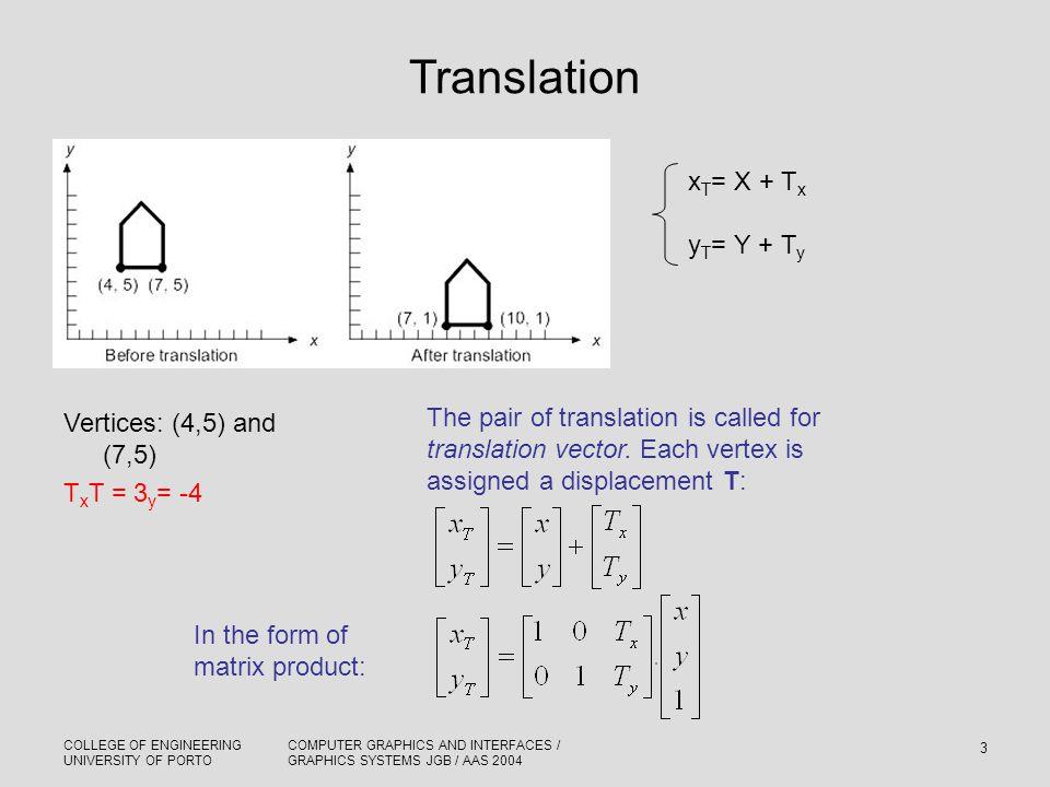 Translation xT= X + Tx yT= Y + Ty