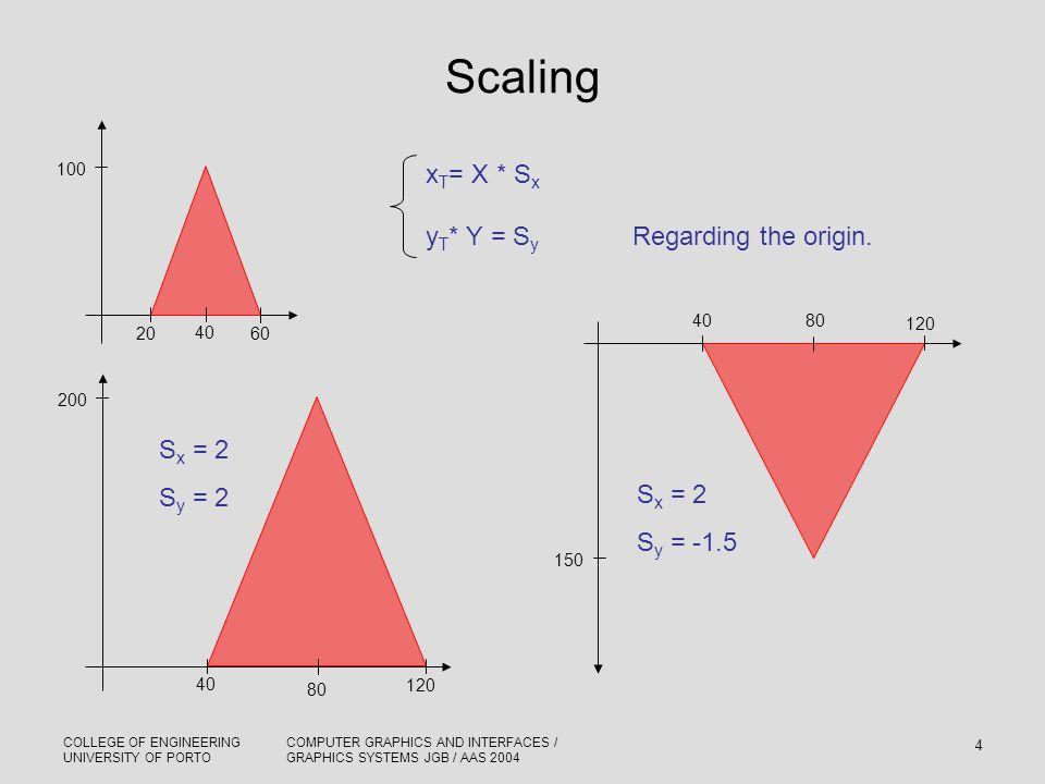Scaling xT= X * Sx yT* Y = Sy Regarding the origin. Sx = 2 Sy = 2