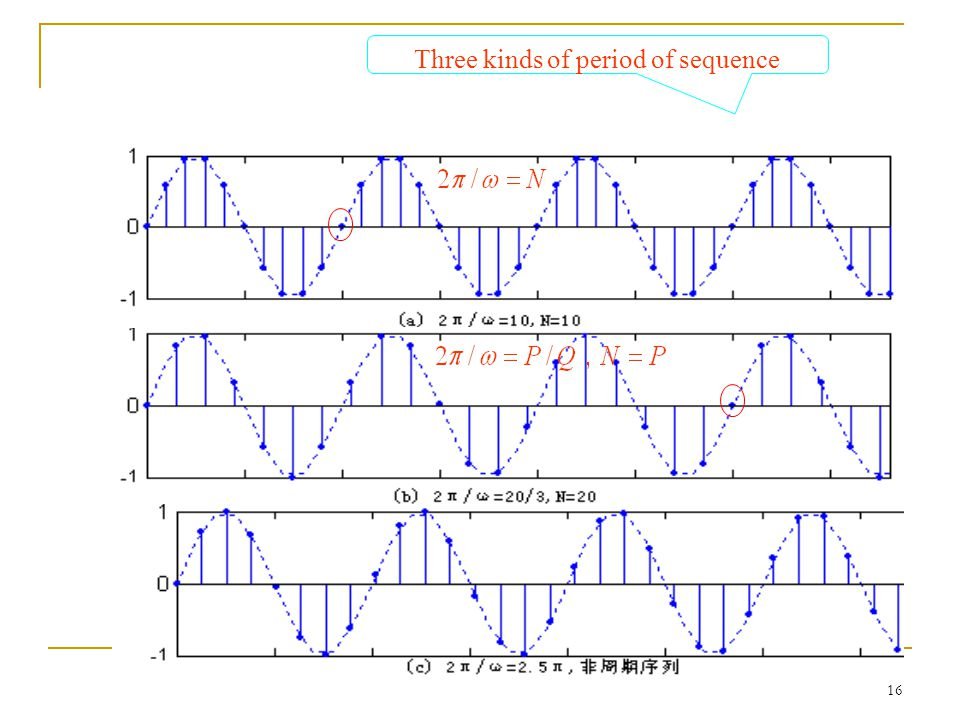 Three kinds of period of sequence