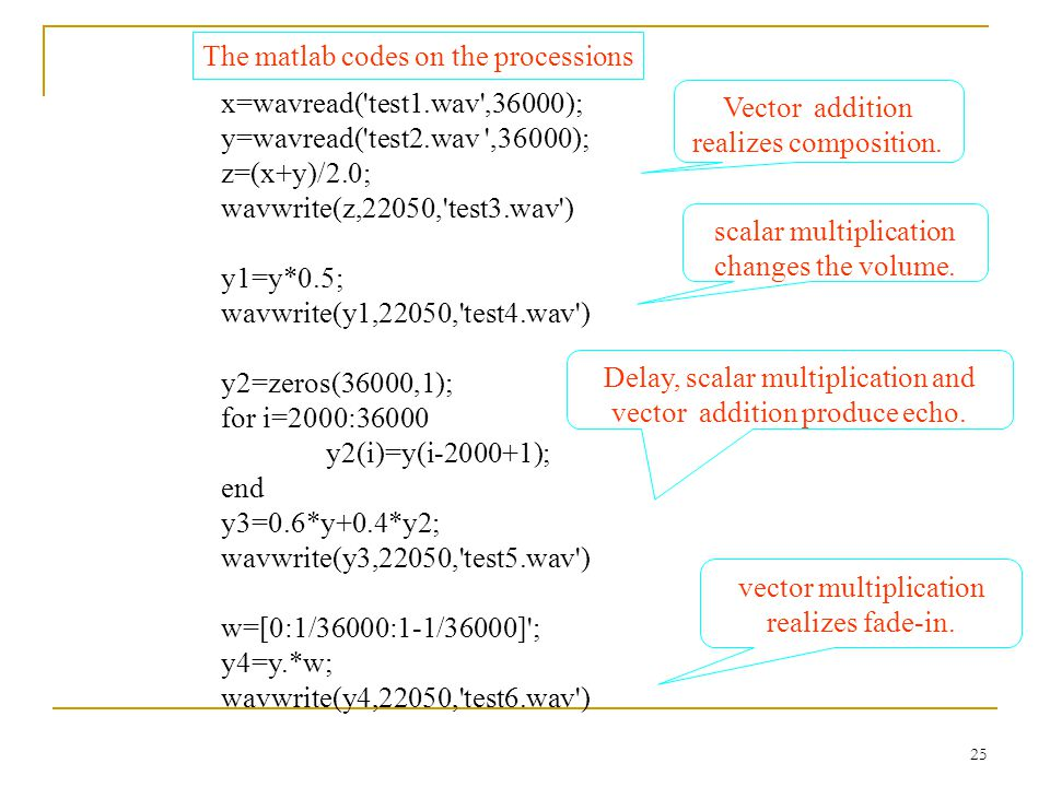 The matlab codes on the processions