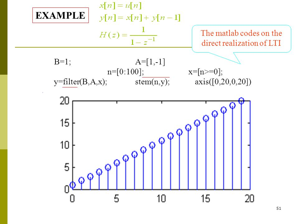 The matlab codes on the direct realization of LTI