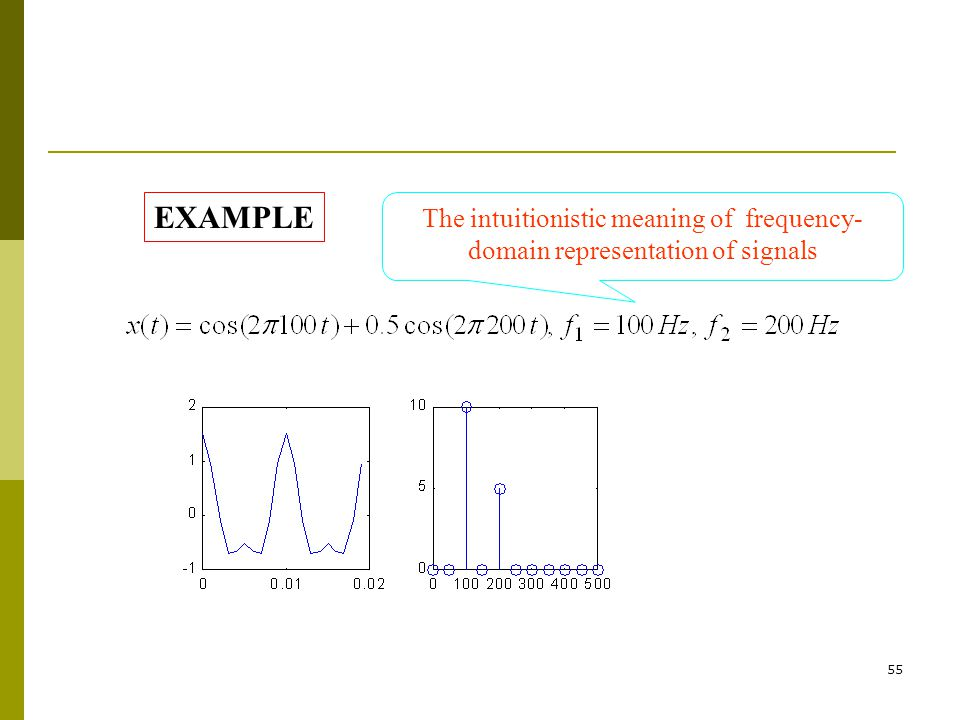 EXAMPLE The intuitionistic meaning of frequency-domain representation of signals