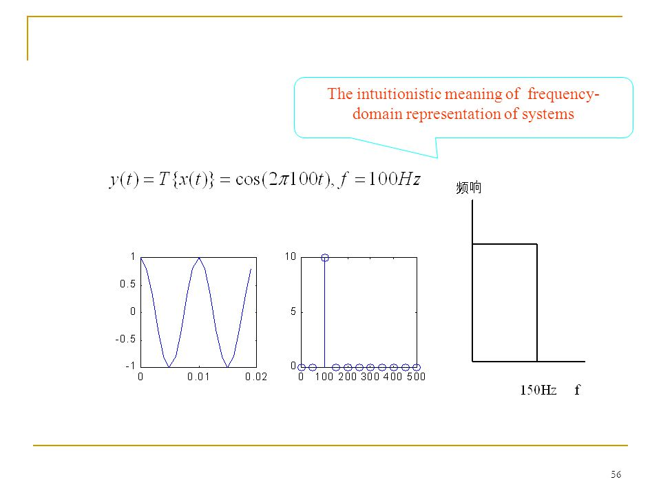 The intuitionistic meaning of frequency-domain representation of systems