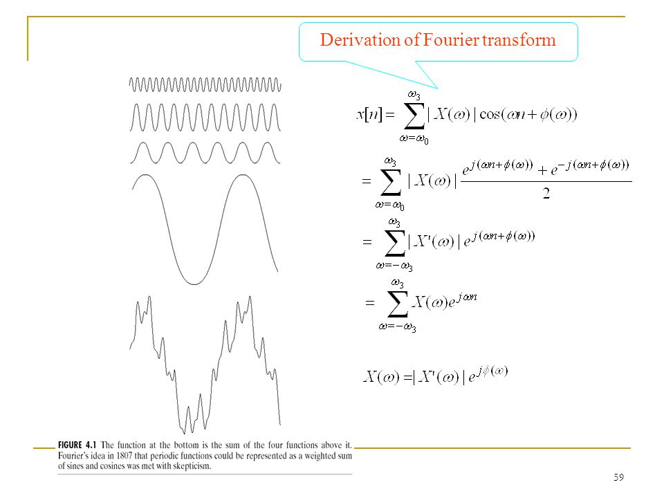 Derivation of Fourier transform