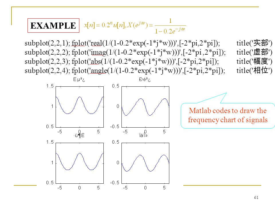 Matlab codes to draw the frequency chart of signals