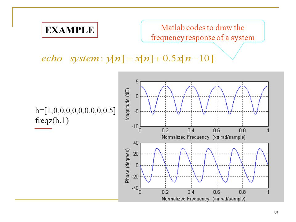 Matlab codes to draw the frequency response of a system