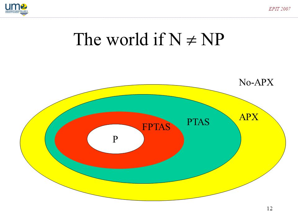 EPIT 2007 The world if N  NP No-APX APX PTAS FPTAS P