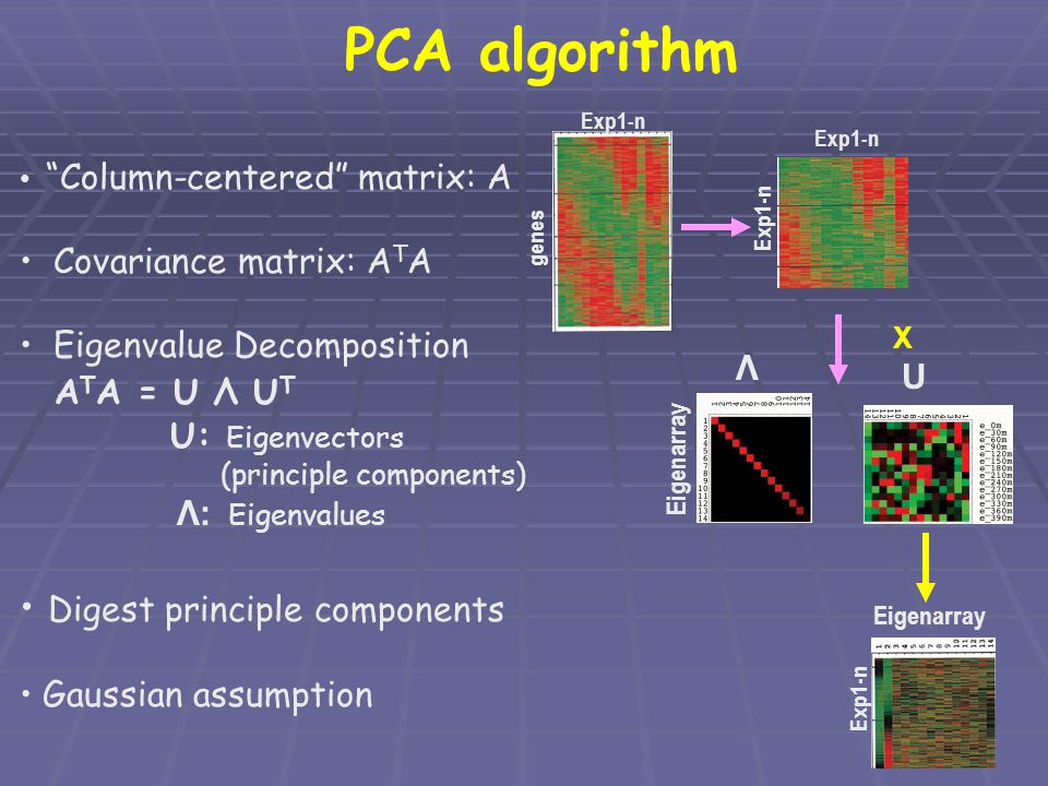 PCA algorithm ATA = U Λ UT Digest principle components