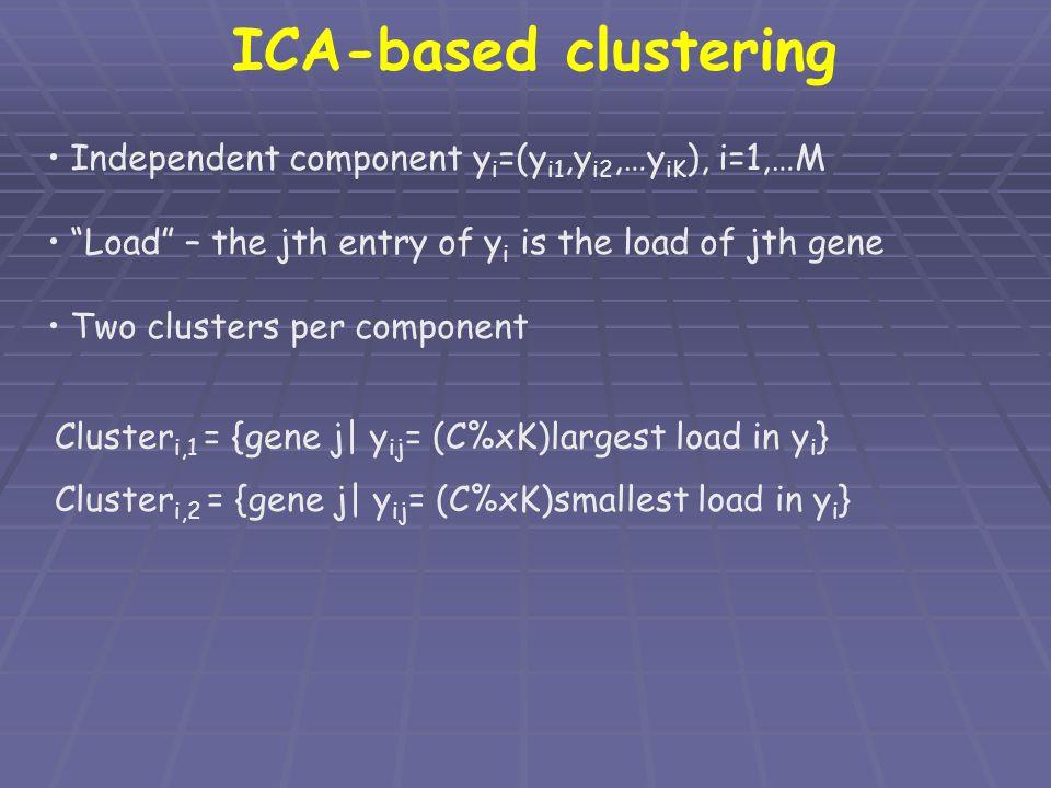 ICA-based clustering Independent component yi=(yi1,yi2,…yiK), i=1,…M