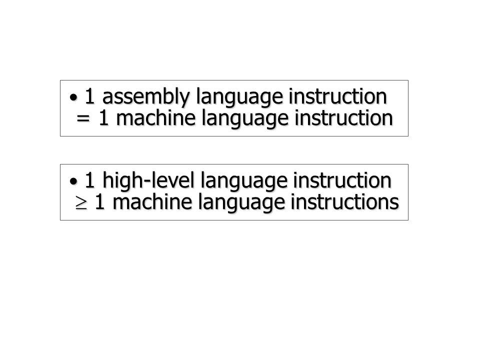 1 assembly language instruction = 1 machine language instruction