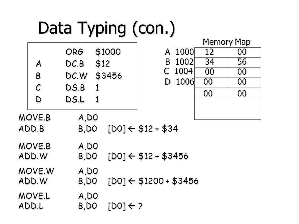 Data Typing (con.) Memory Map A 1000 12 00 ORG $1000 A DC.B $12