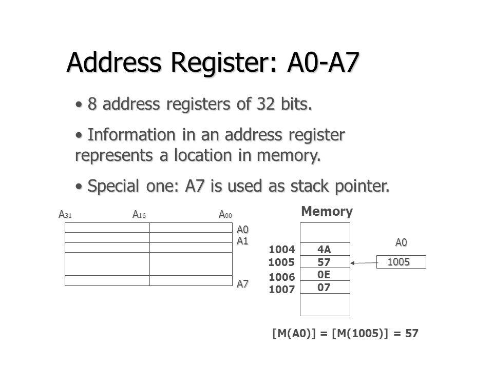Address Register: A0-A7 8 address registers of 32 bits.