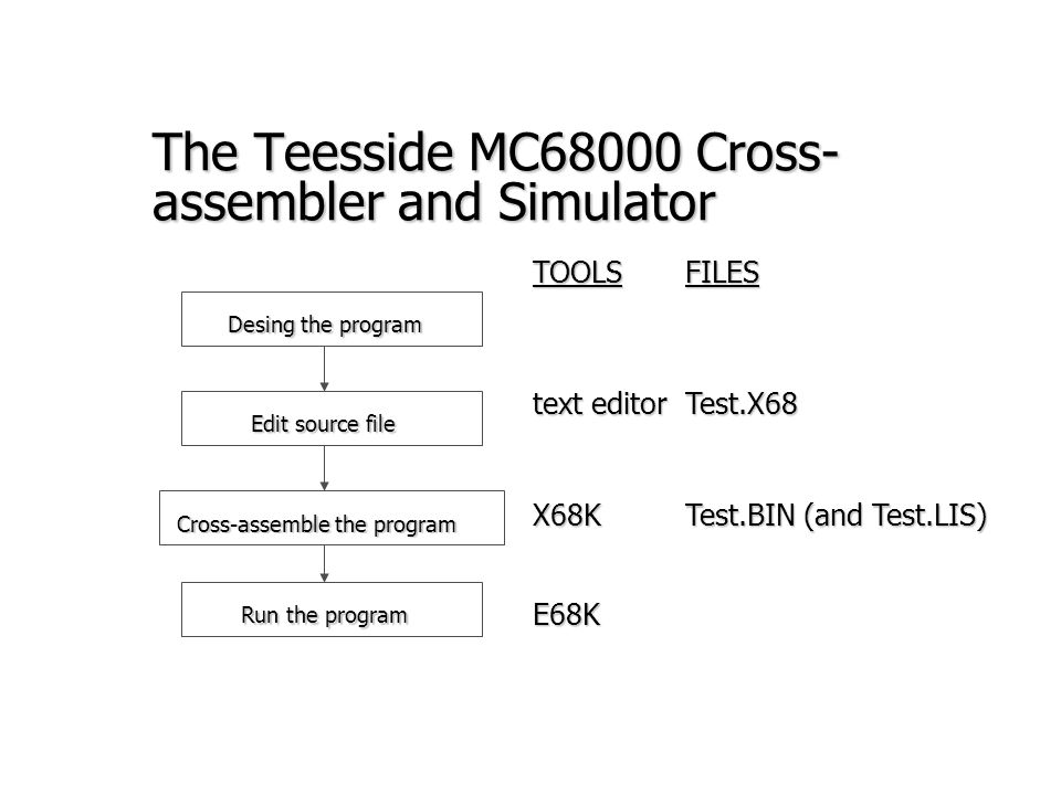 The Teesside MC68000 Cross-assembler and Simulator