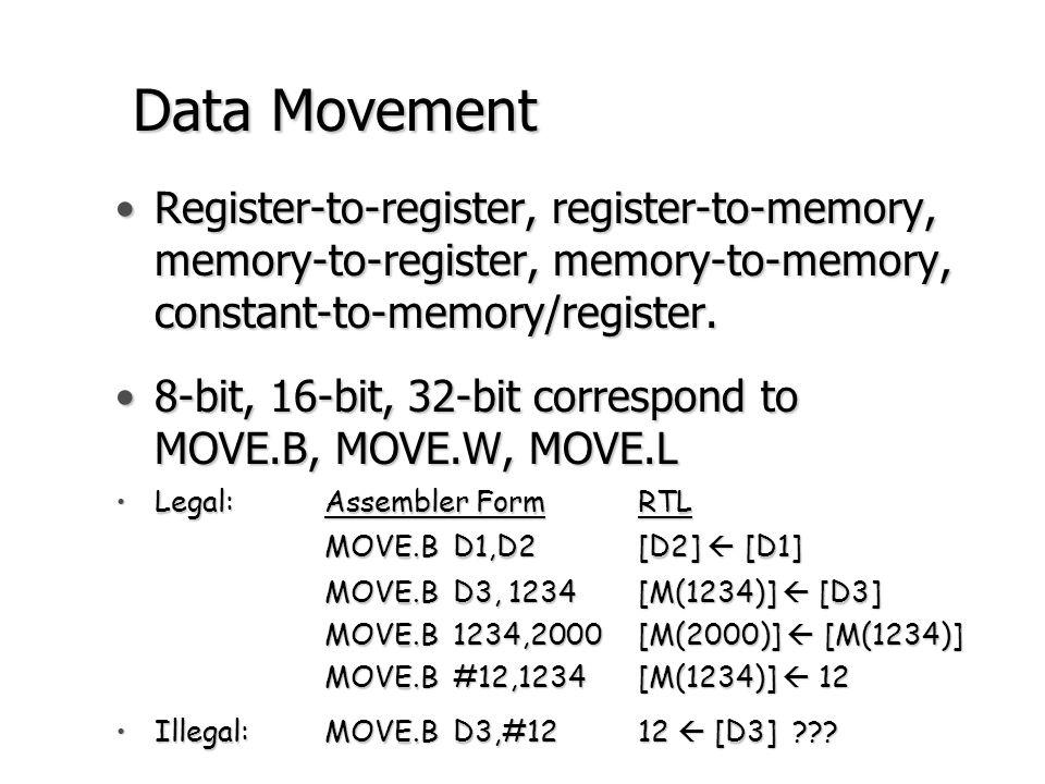 Data Movement Register-to-register, register-to-memory, memory-to-register, memory-to-memory, constant-to-memory/register.