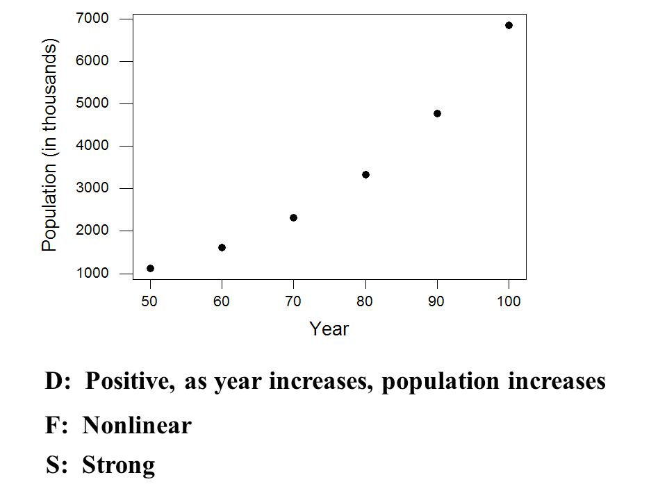 D: Positive, as year increases, population increases