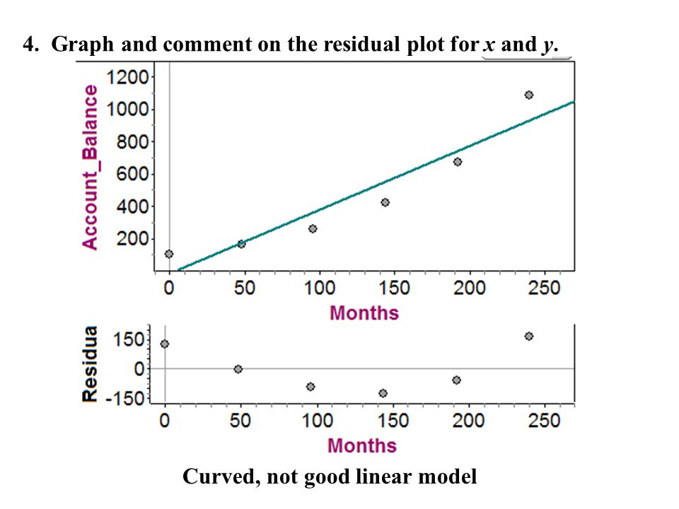 4. Graph and comment on the residual plot for x and y.