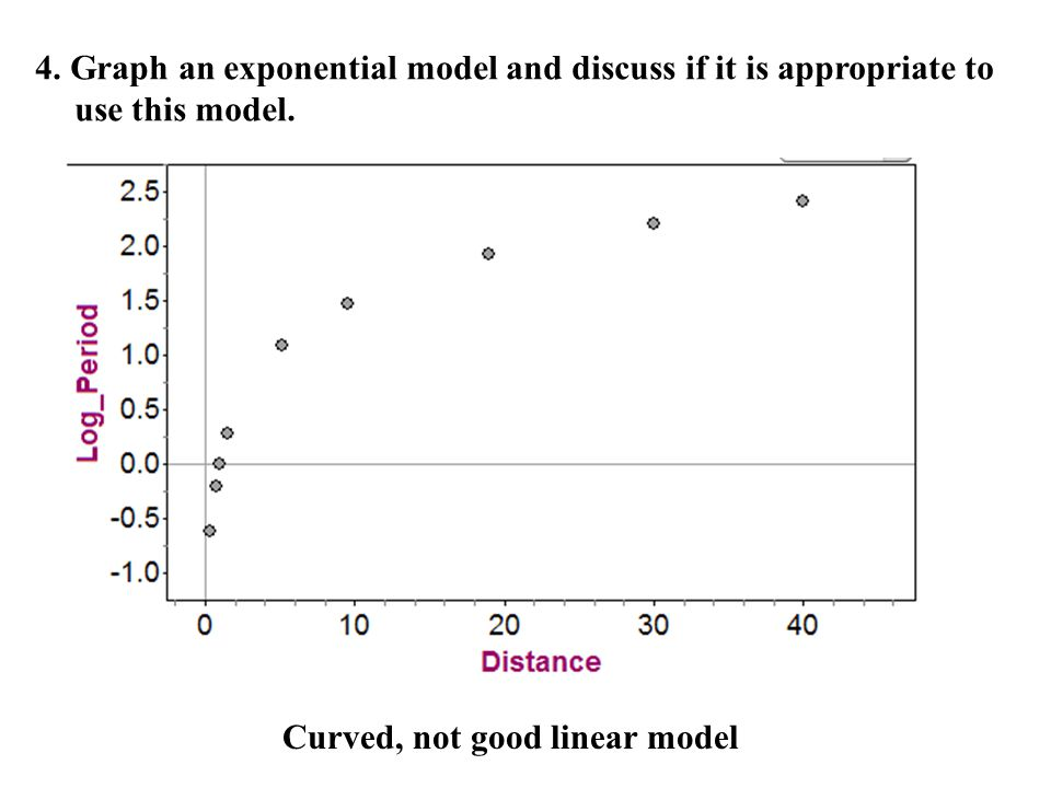 4. Graph an exponential model and discuss if it is appropriate to use this model.
