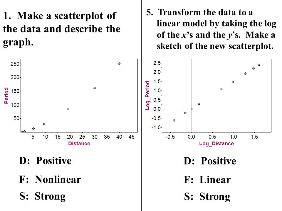 1. Make a scatterplot of the data and describe the graph.