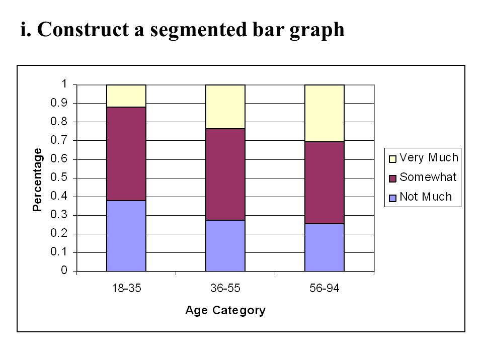 i. Construct a segmented bar graph