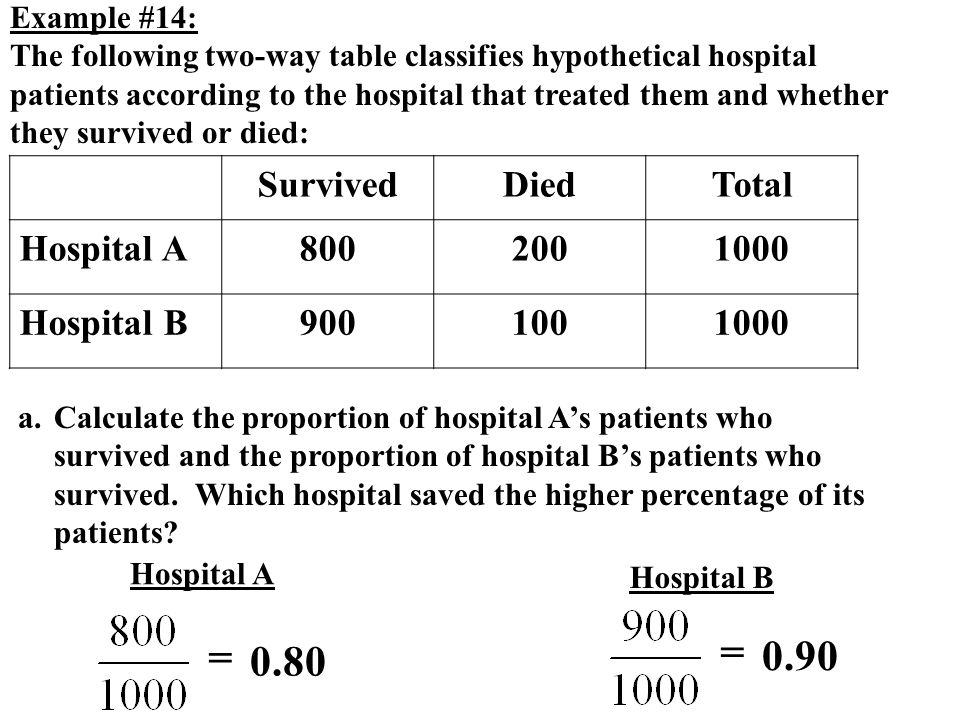 = = 0.90 0.80 Survived Died Total Hospital A 800 200 1000 Hospital B