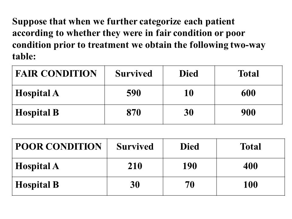 Suppose that when we further categorize each patient according to whether they were in fair condition or poor condition prior to treatment we obtain the following two-way table: