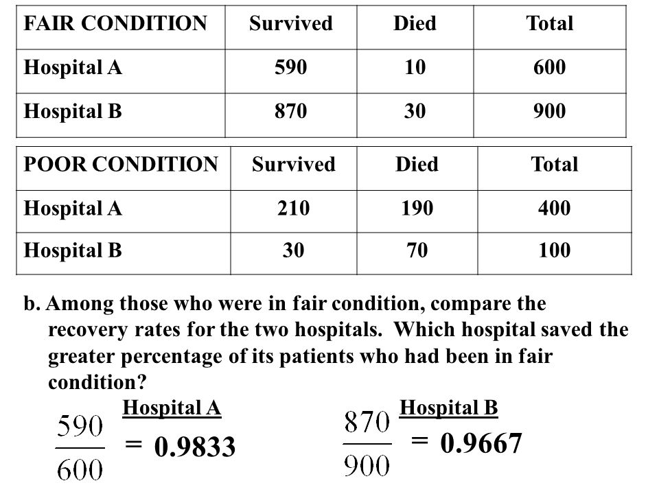 = = FAIR CONDITION Survived Died Total Hospital A