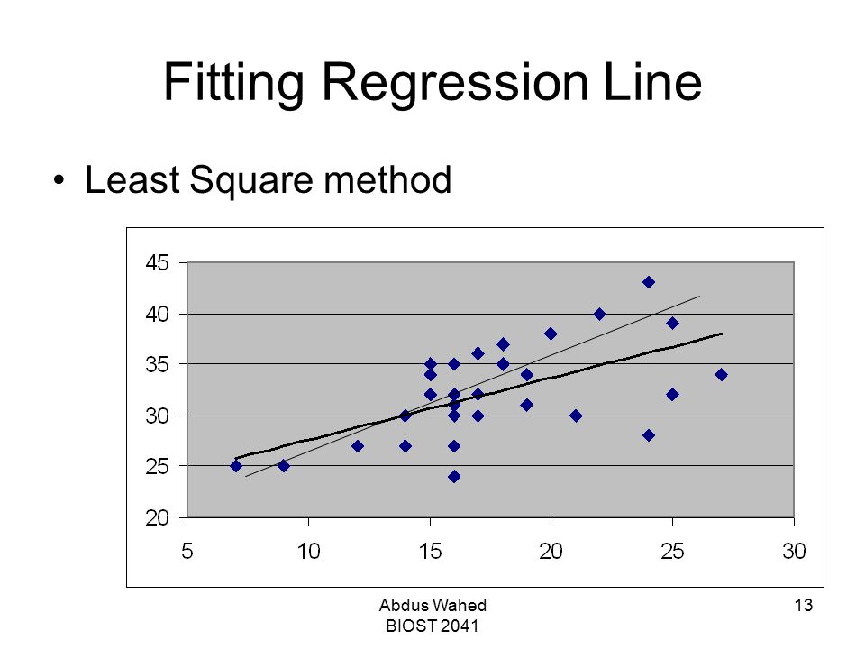 Fitting Regression Line