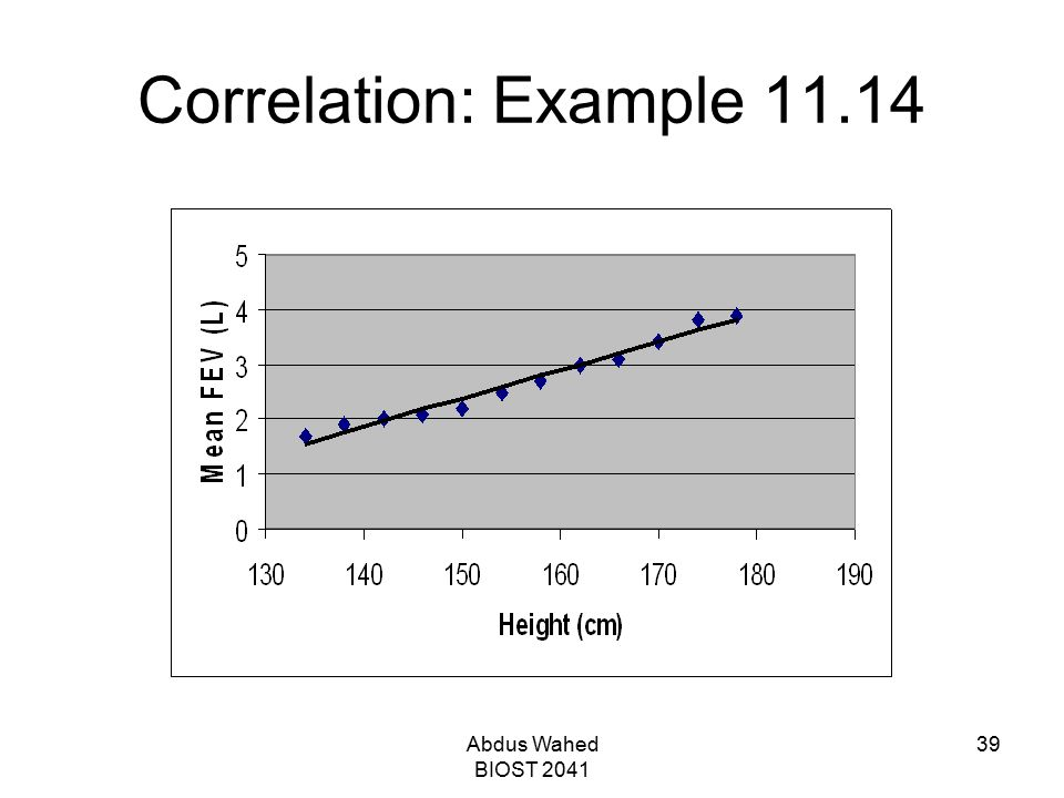Correlation: Example 11.14 Abdus Wahed BIOST 2041
