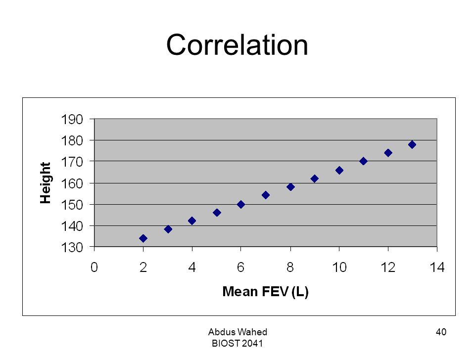Correlation Abdus Wahed BIOST 2041