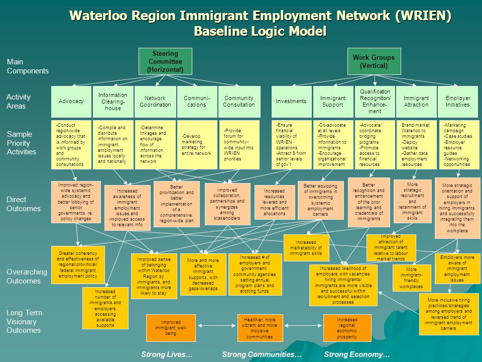 Waterloo Region Immigrant Employment Network (WRIEN) Baseline Logic Model