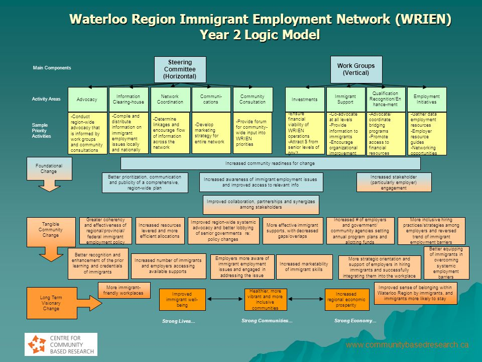 Waterloo Region Immigrant Employment Network (WRIEN) Year 2 Logic Model