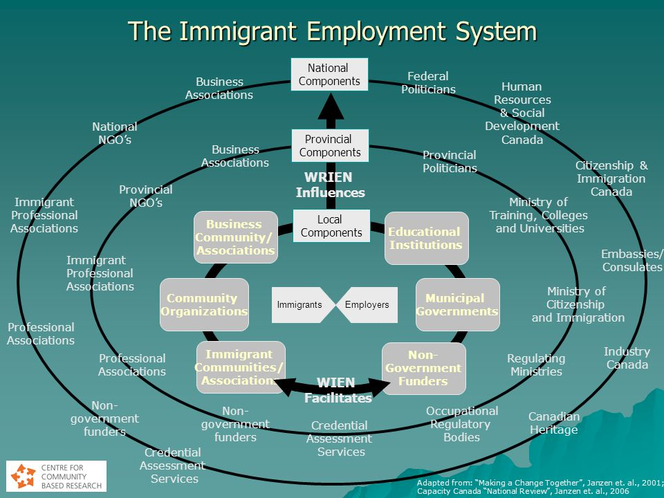 The Immigrant Employment System