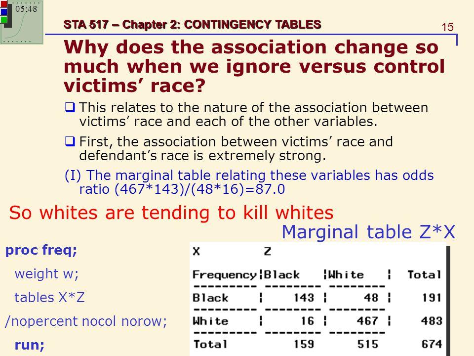 So whites are tending to kill whites Marginal table Z*X
