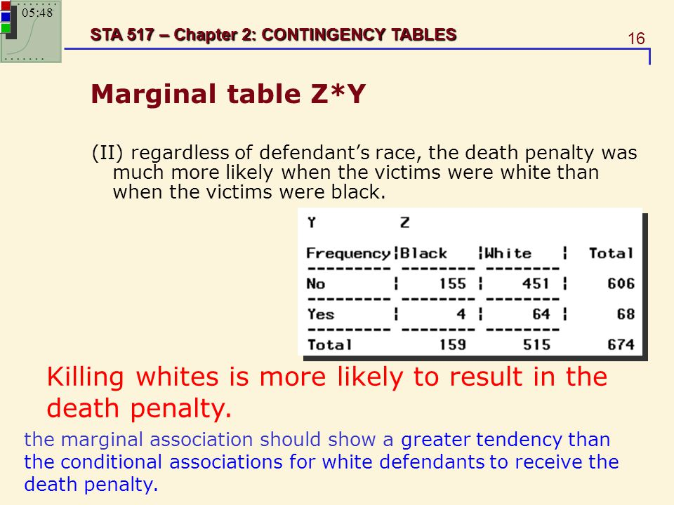 Killing whites is more likely to result in the death penalty.