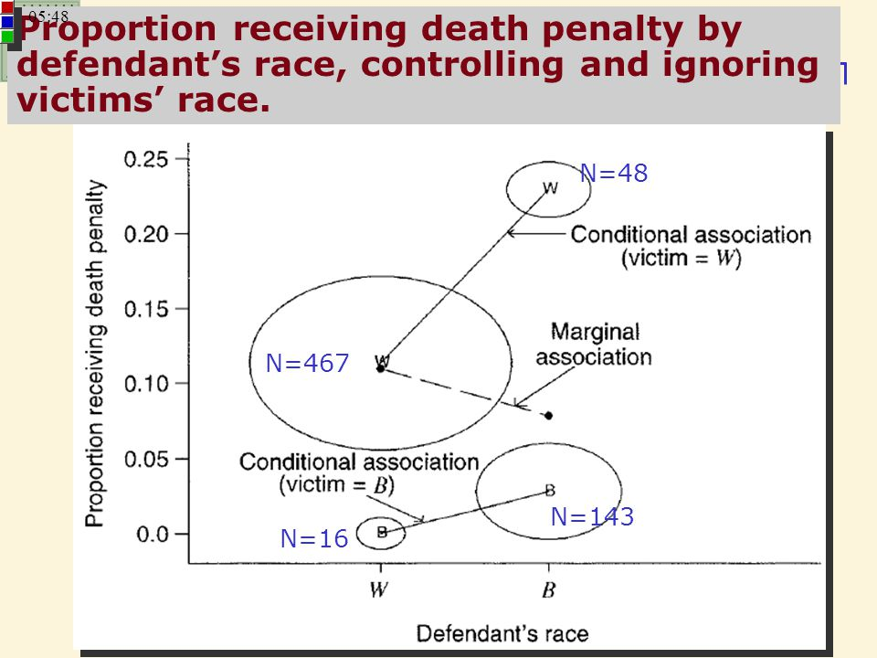 Proportion receiving death penalty by defendant's race, controlling and ignoring victims' race.