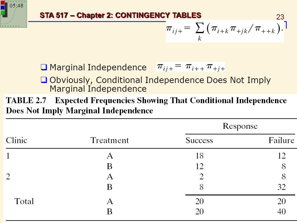 Marginal Independence