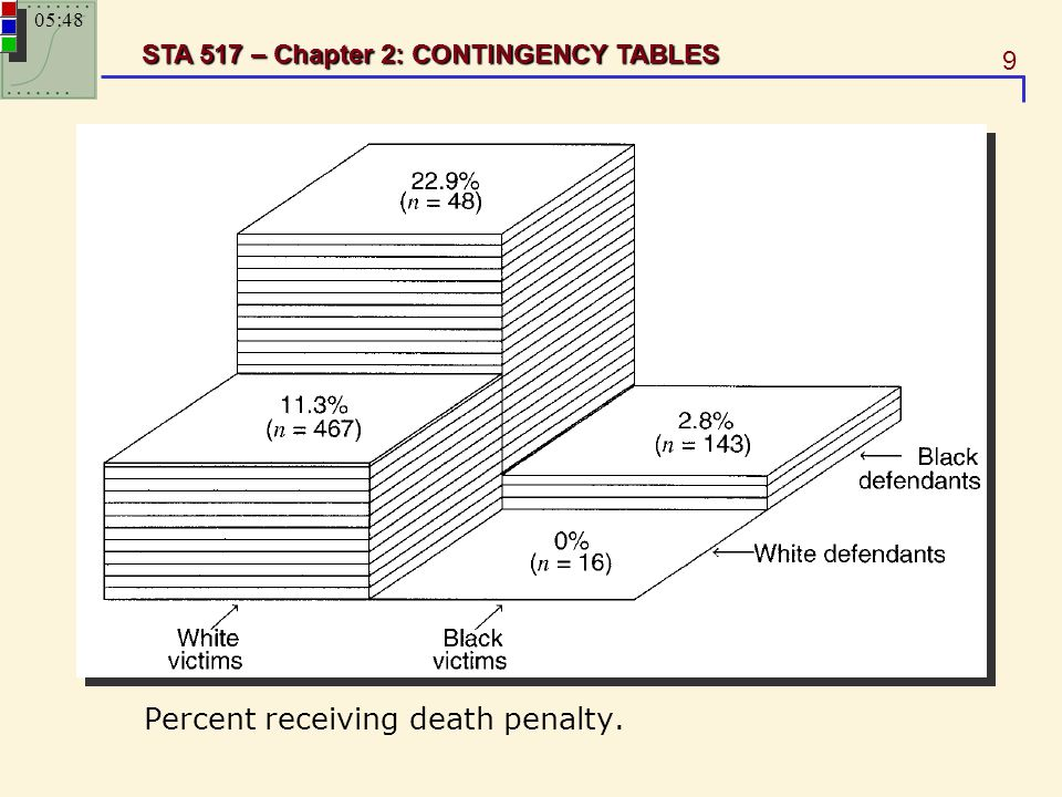 Percent receiving death penalty.