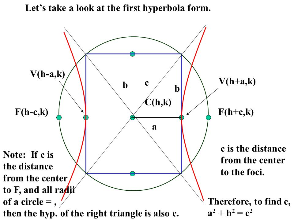 Let's take a look at the first hyperbola form.